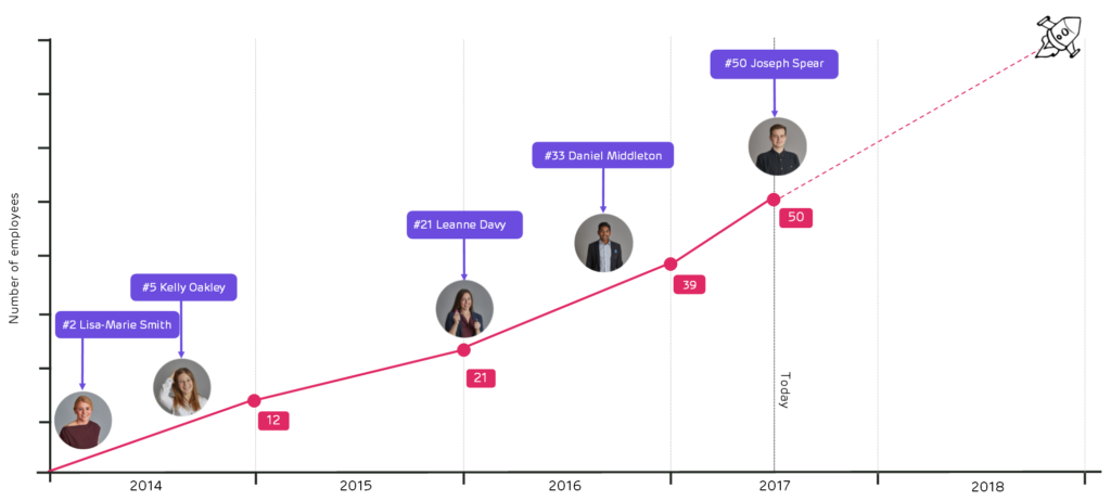 ForrestBrown growth over time - chart of staff numbers